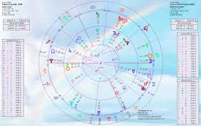 Solar Eclipse Natal Chart Italy Birth Chart Home Of Livingmoonastrology Com