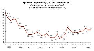 Курсовая работа Основные направления социальной политики  Рисунок 3 Уровень безработицы в России в 1999 2010 гг