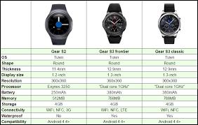 Samsung Watch Comparison Chart Samsung Gear S3 Vs Samsung Gear S2 Chart