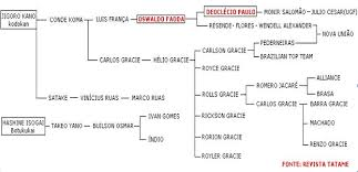 Bjj Lineage Chart Know Your Jiu Jitsu Lineage Non Gracie Lineages