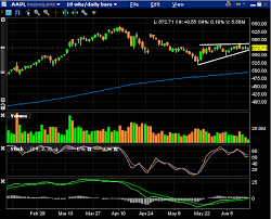 Aapl Chart Analysis And 2 Trade Ideas
