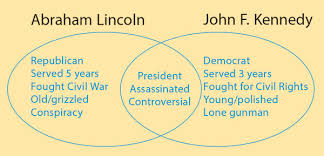 Venn Diagram Character Comparison Comparing With A Venn Diagram Thoughtful Learning K 12