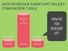 Physician Assistant Salary Comparison Table 2019 Pay By