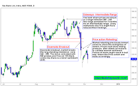 Yes Bank Downside Breakout Beware Of Bull Traps Trading