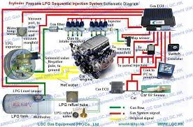 lpg sequential injection system conversion kits for 8 cylinder lpg wiring diagram at Lpg Wiring Diagram