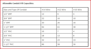 Electrical Conduit Sizing Chart Electrical Conduit Wire Fill Capacities Table Home
