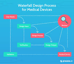 Medical Device Design Control Templates Iso 13485 Basics And How To Get Started Qms For Medical