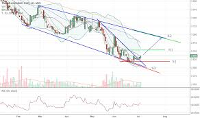 5012 Stock Price And Chart Myx 5012 Tradingview