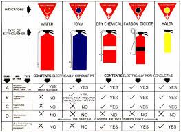 Fire Extinguisher Sizes Chart Disaster Rescue Australian Emergency Manual Natural