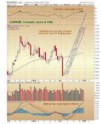 Copper Price Outlook Its Implications On Silver Prices