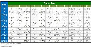 Capo Chart Best Here Is A Capo Cheat Sheet For You All Enjoy Guitar