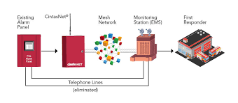 wireless fire alarm monitoring cintas fire alarm system basics pdf at Commercial Fire Alarm Diagram
