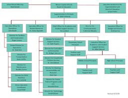 Organizational Chart Moore County Schools