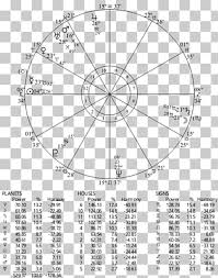 Horoscope Astrology House Chart Rulership Ascendant Miles