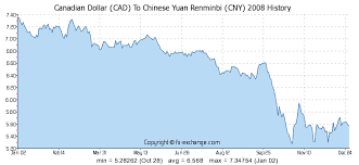 Canadian Dollar Cad To Chinese Yuan Renminbi Cny History