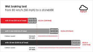 Tire Tread Gauge Chart How To Check Your Tyres Tread Depth
