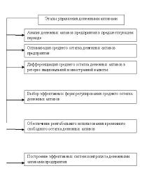Дипломная работа Управление денежными потоками предприятия на  Основные этапы управления денежными активами предприятия
