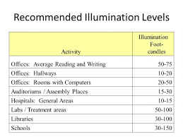 office lighting levels at work. medium image for recommended illumination levels lighting office work . at d
