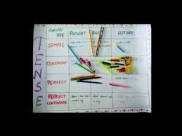 Simple Attractive Chart On Tenses Colourful Hands