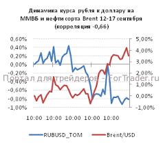 Валютный рынок в россии forex выгодные условия forex mmcis  Валютный рынок и валютные операции в России Реферат ру