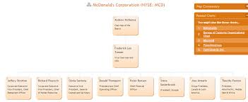 Organizational Structure Chart Of Mcdonalds My Own Leader Organizational Structure Mcdonald