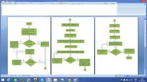 Pcb Design Flow Chart And Terrms Related To Pcb Pcbdesignonlyn