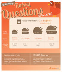 How Long To Cook A Turkey Turkey Cooking Times Cooking