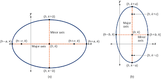 writing equations of ellipses not centered at the origin
