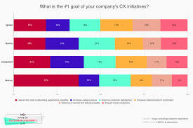 Improve Customer Experience Strategy Examples Tips 2019 Hotjar