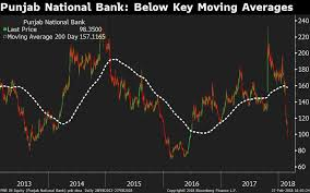 Punjab National Bank Stock In Four Key Charts Market Investor
