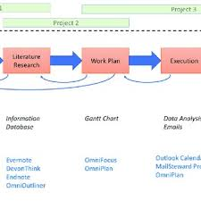 Project Planning This Figure Shows A Screenshot Of The