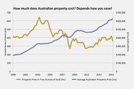 Au Price Chart Gold Property Abc Bullion
