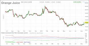 Oj Futures Prices British Pound Japanese Yen