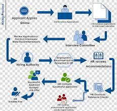 Applicant Applies Illustration Flowchart Human Resources
