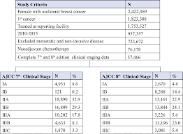 Ajcc Breast Cancer Staging Chart The Prognostic Value Of The Ajcc 8th Edition Staging System