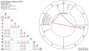 Solar Eclipse Natal Chart Solar Eclipse 8 March 2016 Growing Pains Astrology King