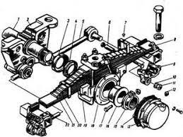 Дипломная работа Рама и подвеска автомобиля КамАЗ ru Рисунок 2 Задняя подвеска автомобилей КамАЗ 53212 54112 и 5511 1 ось 2 кронштейн оси балансира 3 уплотнитель нос кольцо башмака рессоры