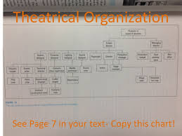 Theatre Organization Chart Theatre Organization And Jobs Chapter 1 Theatrical Design