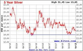 5 Year Silver Chart Why The Price Of Silver May Have Found The Bottom