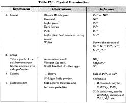 Salt Chart Chemistry Chemistry Qualitative Analysis Chemistry Practical Class