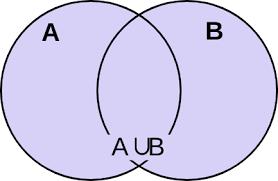 A Ub Venn Diagram File Venn Diagram For A Union B Svg Wikimedia Commons