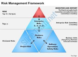 Risk management report to board