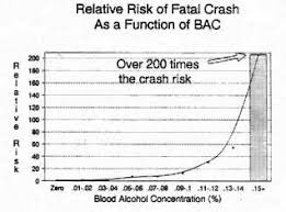 drinking and driving is a serious problem discover how to reduce it  facts about drinking and driving