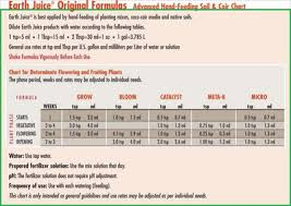 Earth Juice Bloom Master Feeding Chart Hydroponic Nutrient Problem With Earth Juice