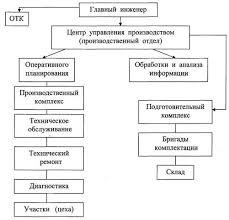 Курсовая работа Технологический расчет зоны ТО для АТП  Рисунок 2 Схема структуры управления АТП