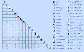 Zodiac Sign Astrology Birth Chart Rob Scholte Gemini