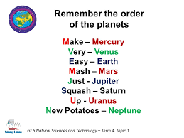 natural sciences and technology grade term planet earth and  4 remember the order of the planets gr 5 natural sciences and technology term 4 topic 1 make mercury very venus easy earth mash mars just