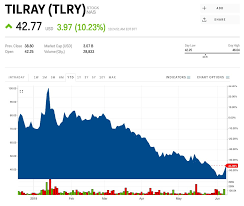 Tilray Spikes After Extending The Lock Up Period With Its