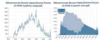 Банковская система РФ реферат курсовая работа диплом  банковская система России курсовая работа