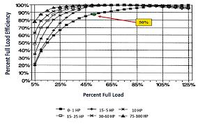 motor load three phase input